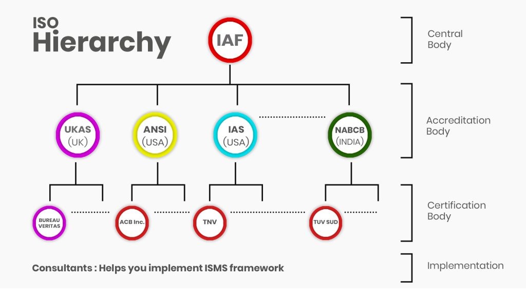 ISO 27001:2013 CERTIFICATION - A COMPLETE GUIDE . ISO Hierarchy